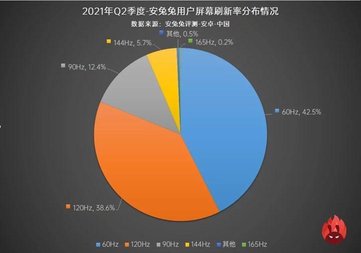 120 Hz akıllı telefonlarıın pazar payı, 60 Hz'i geçmek üzere