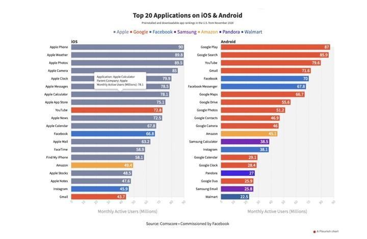 Apple ve Google'ın uygulama market kuralları ile başı dertte