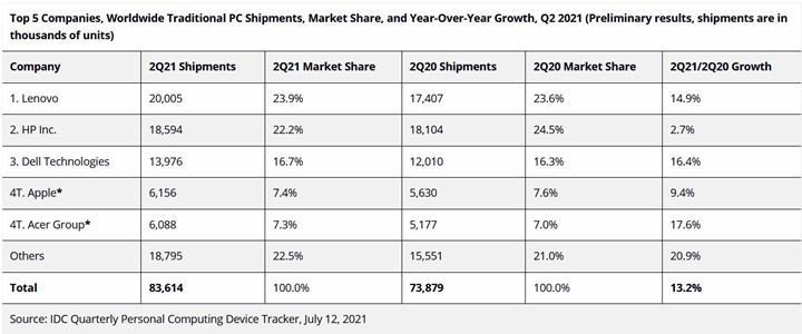 PC pazarı yavaşlıyor
