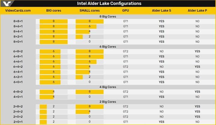 İntel'in yeni anakartları Raptor ve Alder Lake'e desktek sunacak