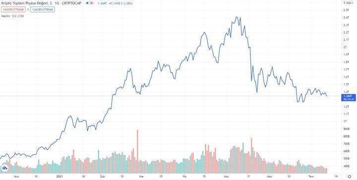 Kripto para işlem hacmi %40'tan fazla düştü