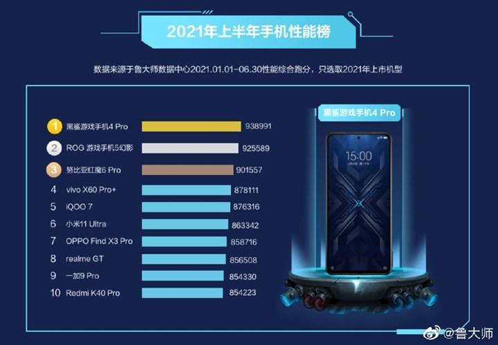 2021'in en güçlü Android telefonları