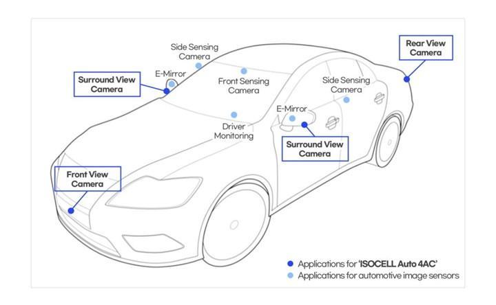 ISOCELL Auto 4AC sensör