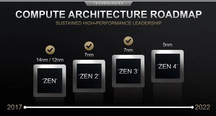 AMD'nin Zen4 mimarisi hakkında yeni bilgiler