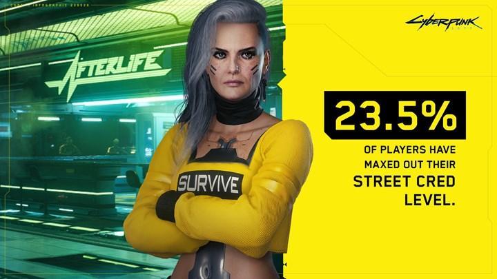Oyuncular Cyberpunk 2077 istatistikleri ile dalga geçiyor