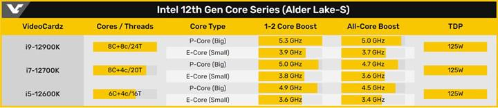 Intel'in yeni Alder Lake işlemcilerinin detayları