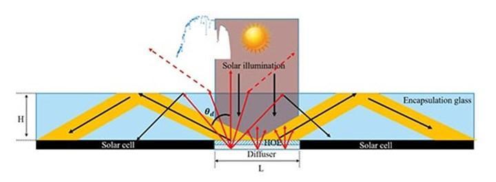 Güneş enerjisi verimi için hologramlar