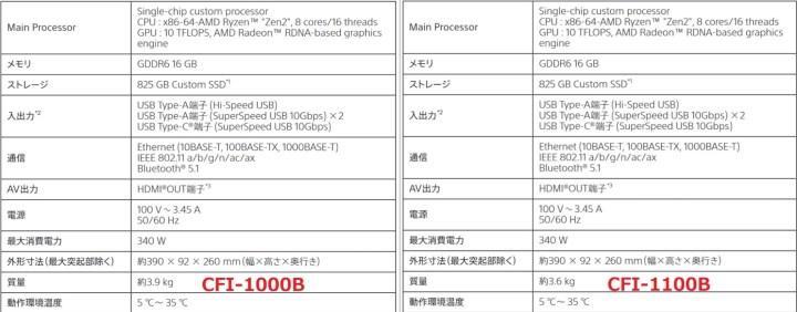 Daha hafif bir PS5 modeli yolda