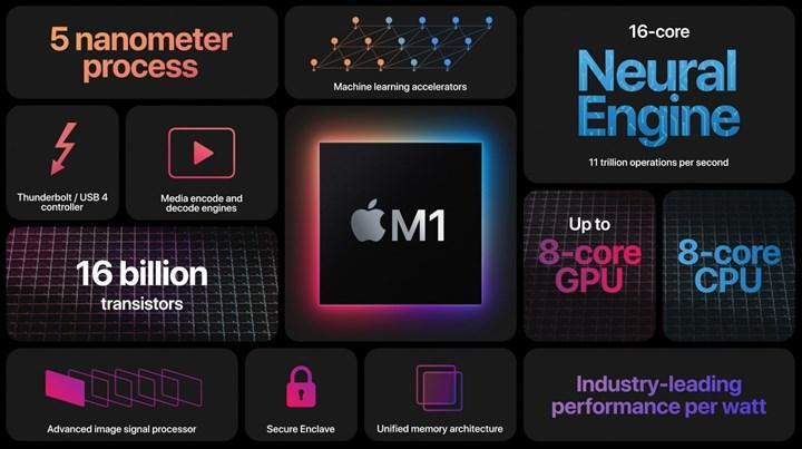 Pek çok popüler Mac uygulaması hala Apple Silicon işlemcileriyle uyumlu değil