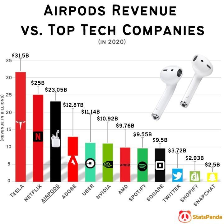 Apple AirPods gelir anlamında teknoloji devlerini geçti