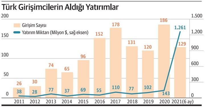 Türkiye'nin unicorn olmaya aday yerli girişimleri
