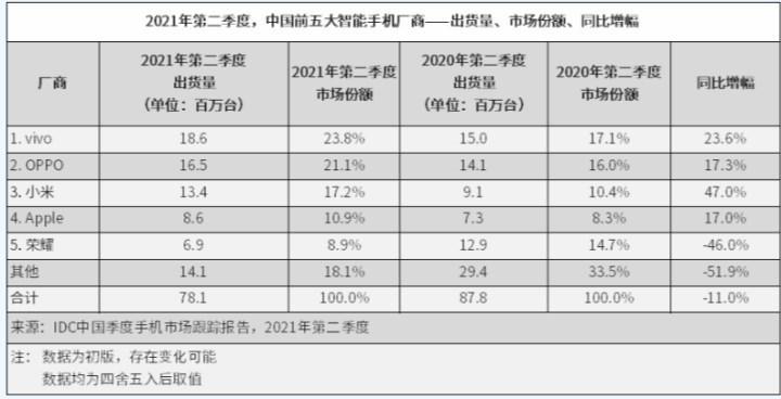Vivo, Çin akıllı telefon pazarında zirveye çıktı