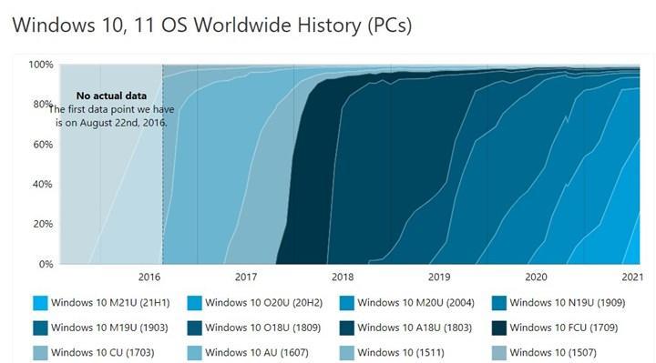 Windows 11 yüzde 1 kullanım oranına ulaştı