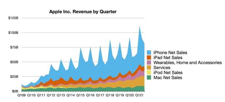 Apple, 5G teknolojisi için erken olduğunu düşünüyor