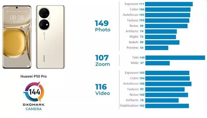 Huawei P50 Pro en iyi kameralı telefon seçildi