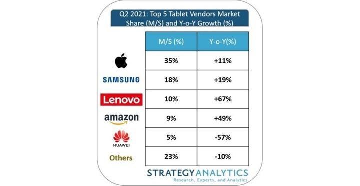 Dünyanın en popüler 5 tablet markasında sıralama belli oldu