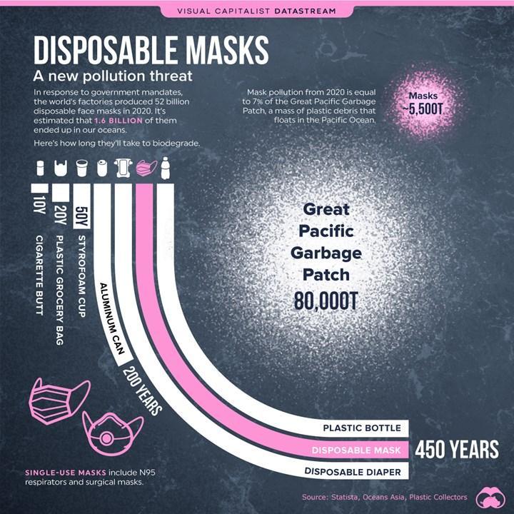 1.6 milyar maske 2020'de okyanuslara atıldı