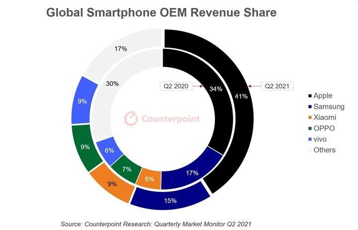 iPhone, akıllı gelirlerinin %41'ini oluşturuyor