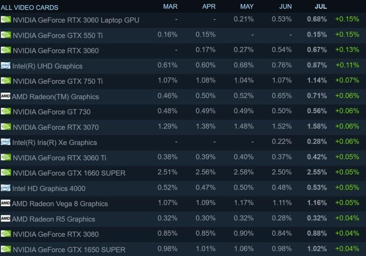 Yeni Steam anketi açıklandı: AMD tekrar yükselişe geçti