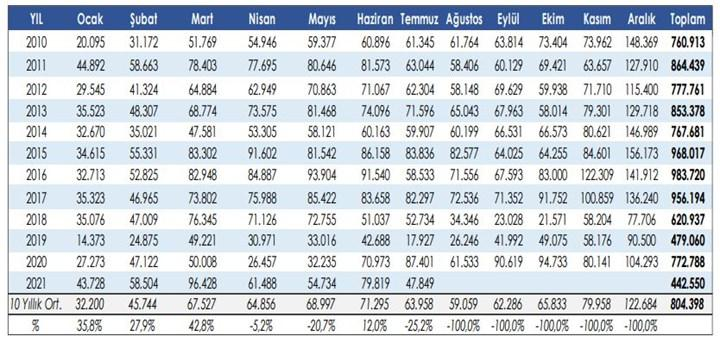 Temmuz ayında otomobil satışları yüzde 47 azaldı (2021)