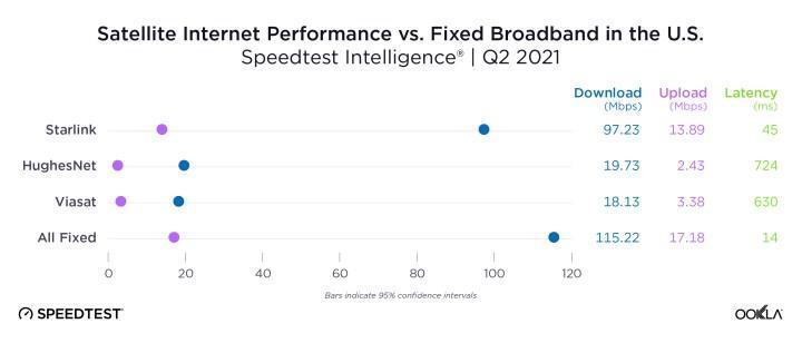 Starlink uydu internet hızı üç ayda bir buçuk kat arttı