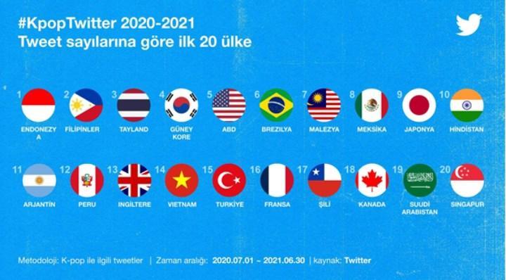 Türkiye, K-Pop hakkında en çok tweet atan ülkelerden biri