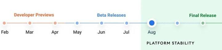 Android 12'nin dördüncü beta sürümü yayınlandı