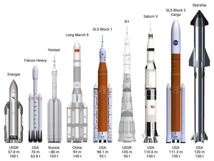 Dünyanın en büyük roketi Starship ilk kez tam haliyle sergilendi