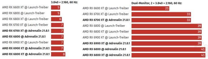 AMD'nin yeni sürücüsü RX 6000 ailesinin güç tüketimini azaltıyor