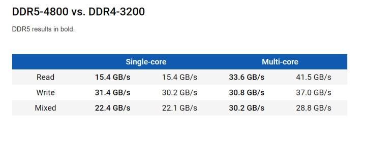 DDR5 teknolojisi DDR4'ün gerisinde kalıyor