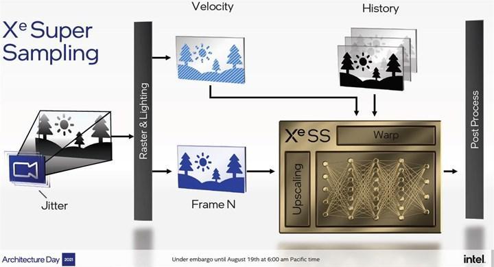 Intel'in yeni Arc ekran kartları 4K'da 2 kat performans sunabilir