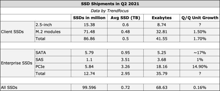 SSD pazar analizleri