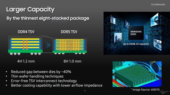 Samsung'un yeni DDR5 Ramleri 512 GB kapasite ve 2 kat hız sunacak