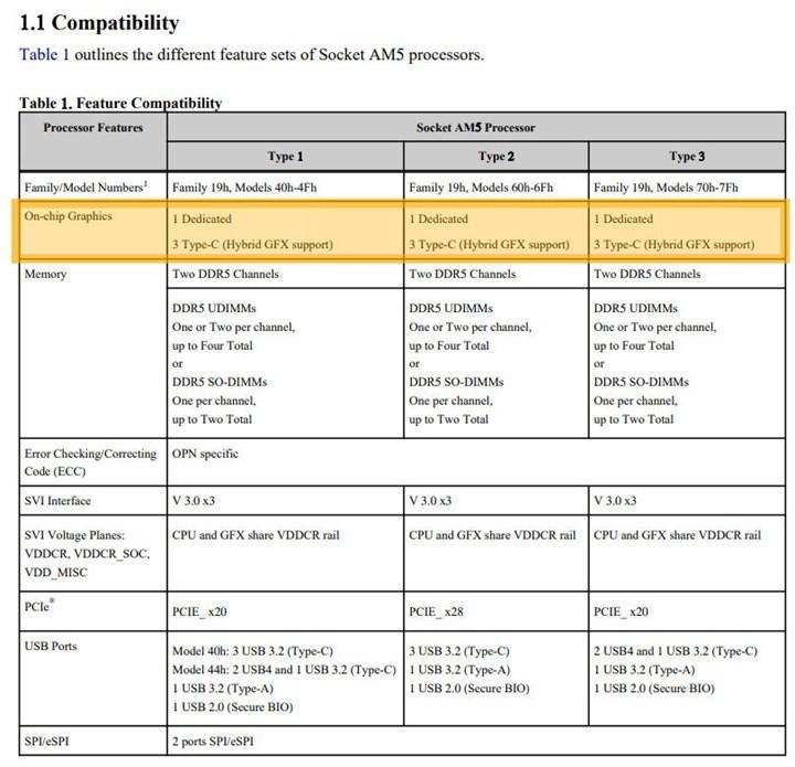 AMD Zen4 Ryzen işlemcilerin birçoğu, entegre grafik ile geliyor