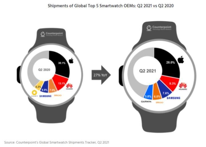 Samsung akıllı saat pazarında büyümeye devam ediyor