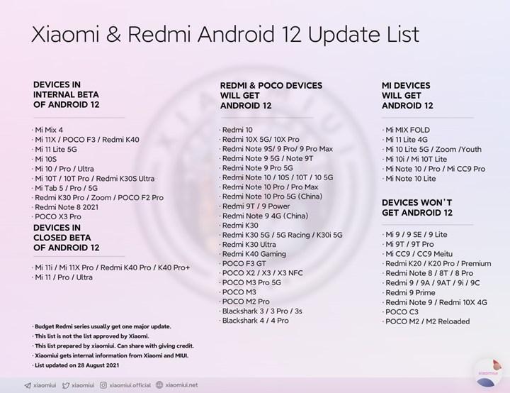 Xiaomi'nin Android 12 alacak yeni telefon listesi sızdırıldı