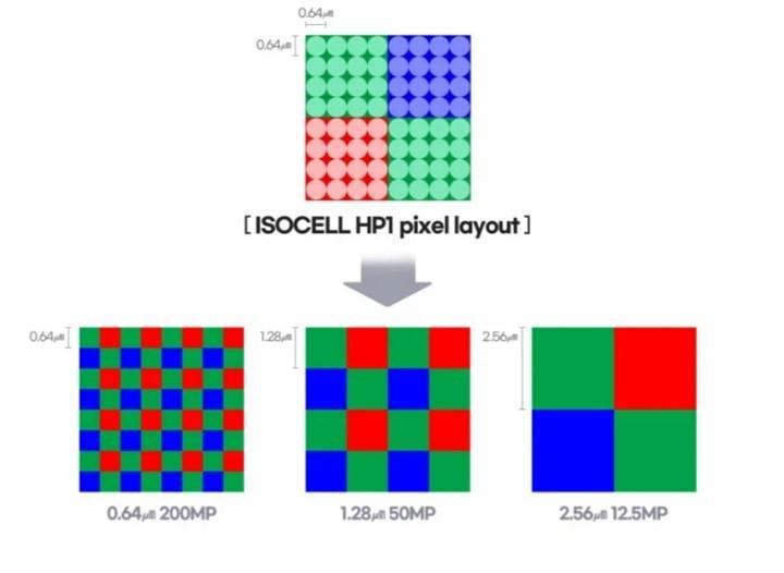 Samsung ISOCELL HP1 özellikleri