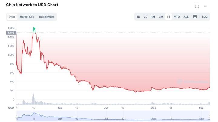 chia coin düşüş grafiği