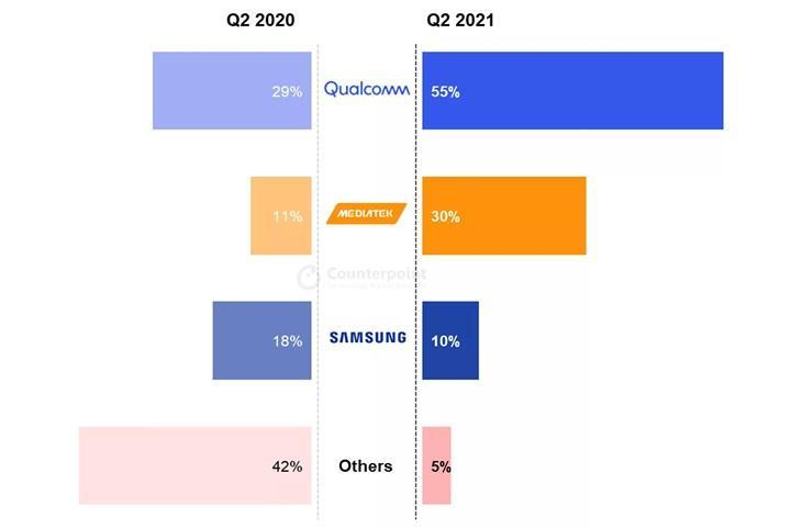 Mobil yongalar arasında rekabet kızışıyor: MediaTek yükselişte