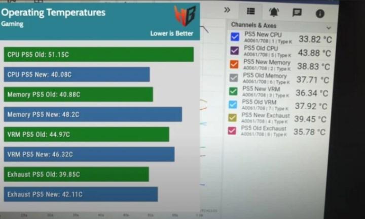 Yeni bir test, yeni PS5'in daha soğuk olduğunu gösteriyor