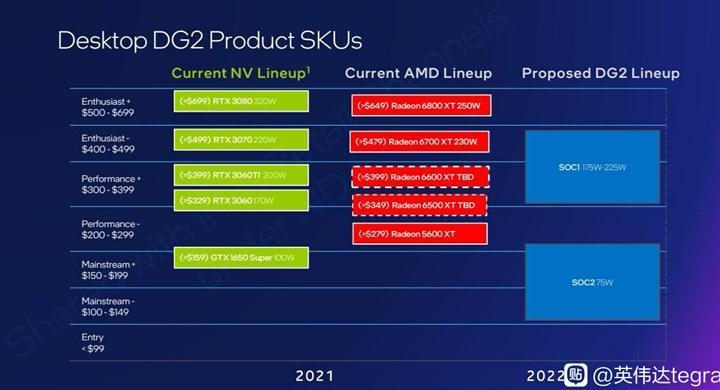 Intel Arc rakipleri belli oldu