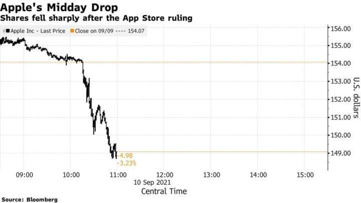 Apple hisseleri düşüşte, işte detaylar