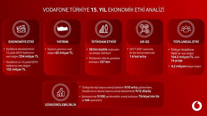 Vodafone'un son 15 yılda Türkiye ekonomisine katkısı açıklandı