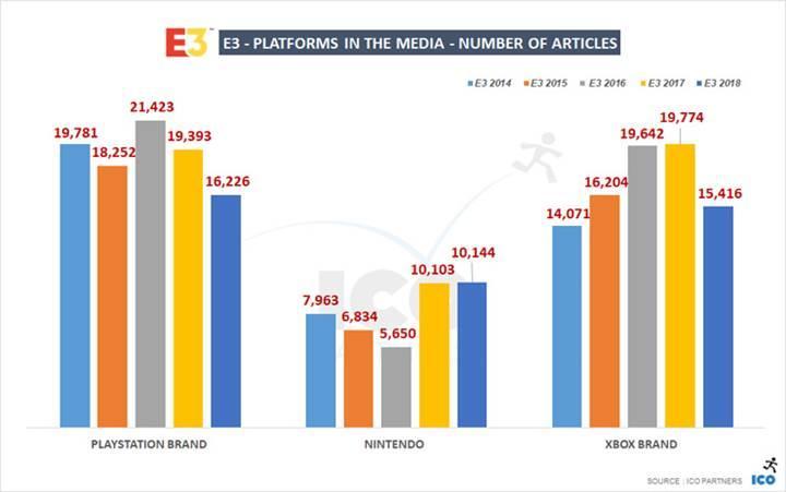 E3 fuarının en çok konuşulanı PlayStation markası oldu