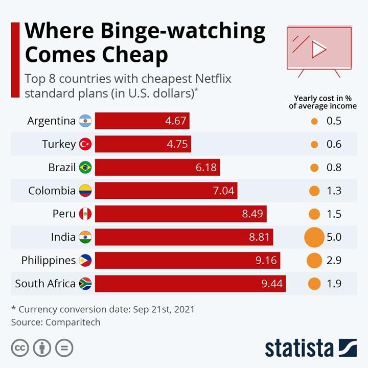 Türkiye, Netflix'in Premium aboneliğini en ucuza kullanan ülke