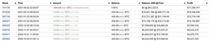 9 yıldır uykuda olan Bitcoin cüzdanı harekete geçti