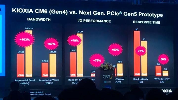 PCIe 5.0 neler sunuyor?