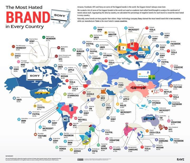 Microsoft, Sony ve Tesla dünyanın en nefret edilen markaları