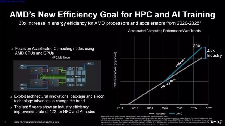 AMD, 30 kat enerji tasarrufu yaparak yüksek performans sağlayacak