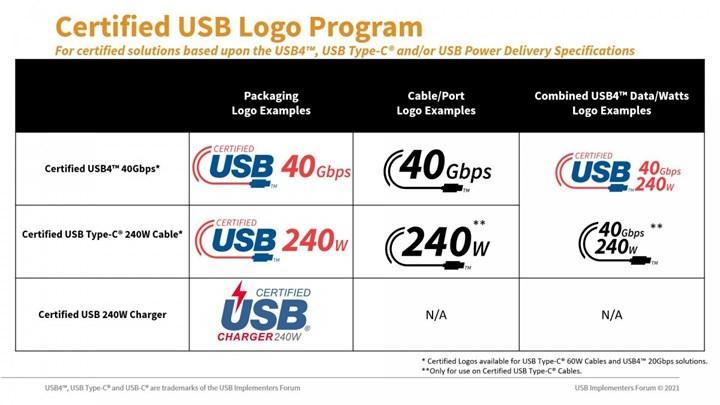 USB4 yeni logoları